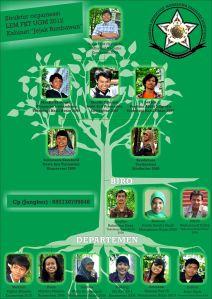 Struktur Kepengurusan LEM FKT UGM 'Jejak Rimbawan'